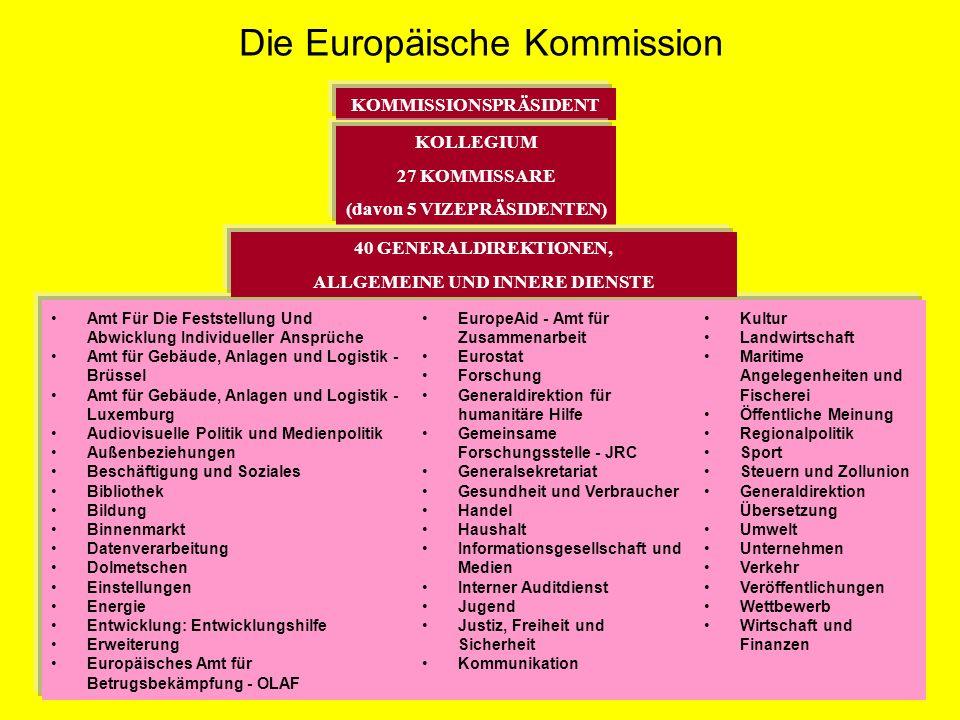 Die Europäische Kommission KOMMISSIONSPRÄSIDENT KOLLEGIUM 27 KOMMISSARE (davon 5 VIZEPRÄSIDENTEN) 40 GENERALDIREKTIONEN, ALLGEMEINE UND INNERE DIENSTE