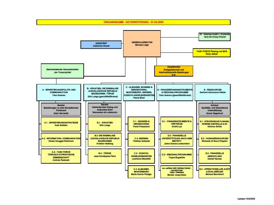 EUROPÄISCHER RAT POLITISCHES & SICHERHEITS- POLITISCHES KOMMITEE (PSK) RATSPRÄSIDENT- SCHAFT PARLAMENT KOMMISSION (Vertreten im Rat, im PSK und CIVCOM) MILITÄRAUSSCHUSS (EUMC) KOMMITE FÜR ZIVILE ASPEKTE DES KRISEN- MANAGEMENTS (CIVCOM) RAT DER EUROPÄISCHEN UNION MINISTERRAT (9 Zusammensetzungen) GENERALSKRETÄR UND HOHER VERTRETER FÜR DIE GASP RAT FÜR ALLGEMEINE ANGELEGEN- HEITEN STRATEGIEPLANUNGS- UND FRÜHWARNEINHEIT MILITÄR- STAB (EUMS) AUSSCHUSS DER STÄNDIGEN VERTRETER (AStV) Militärische Beratung Empfehlungen Der Rat der Europäischen Union