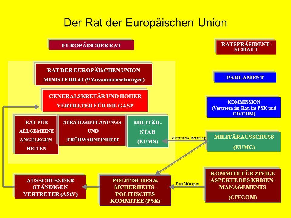 Leitgremium Organe Institutionen Europäischer Rat Gipfeltreffen Europaparlament Kommission (Minister-) Rat Europäischer Gerichtshof Europäischer Rechnungshof EP EuGH Rat Komm EZB EIB AdR WSA WFA EuRH ER Europ.