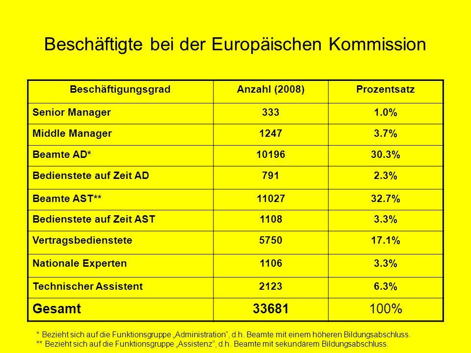 Beschäftigte beim Rat der EU BeschäftigungsgradAnzahl (2009) Beamte AD1308 Vertragsbedienstete AD89 Beamte AST1727 Vertragsbedienstete AST60 Anderes Personal106 Gesamt3284