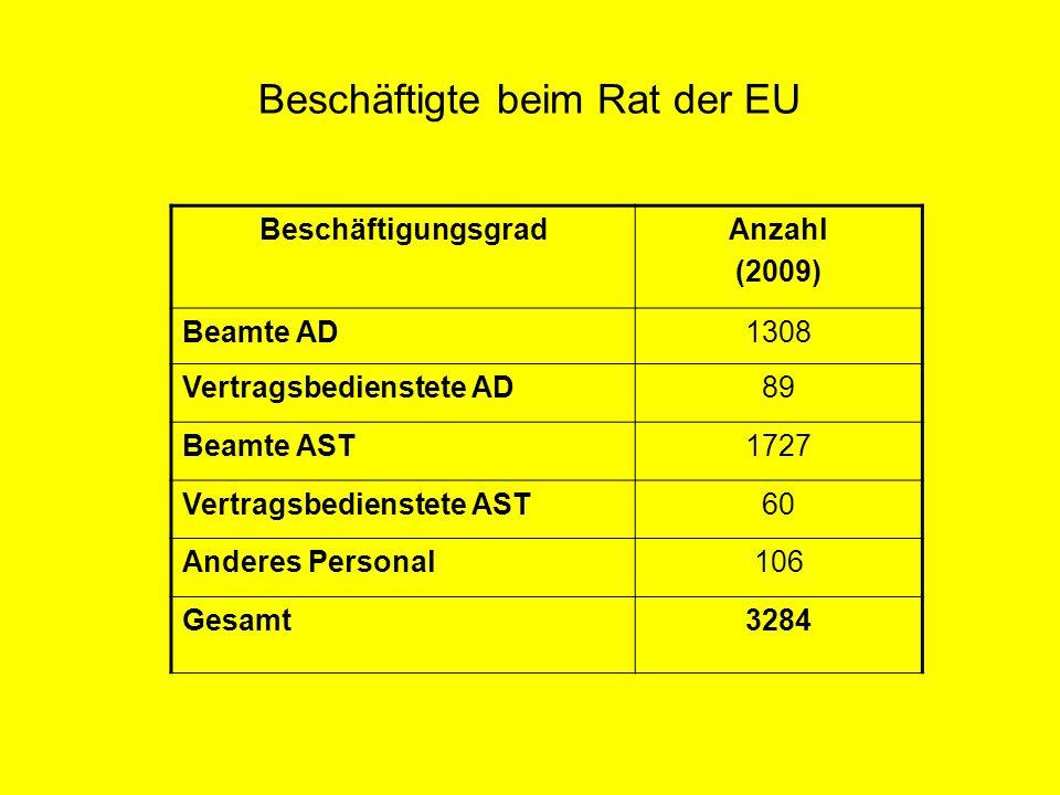 Sprachendienst Kommission: 2312 Bedienstete, davon 1782 Beamte AD Rat der EU: über 700 Übersetzer und 400 weitere Beamte und sonstige Bedienstete