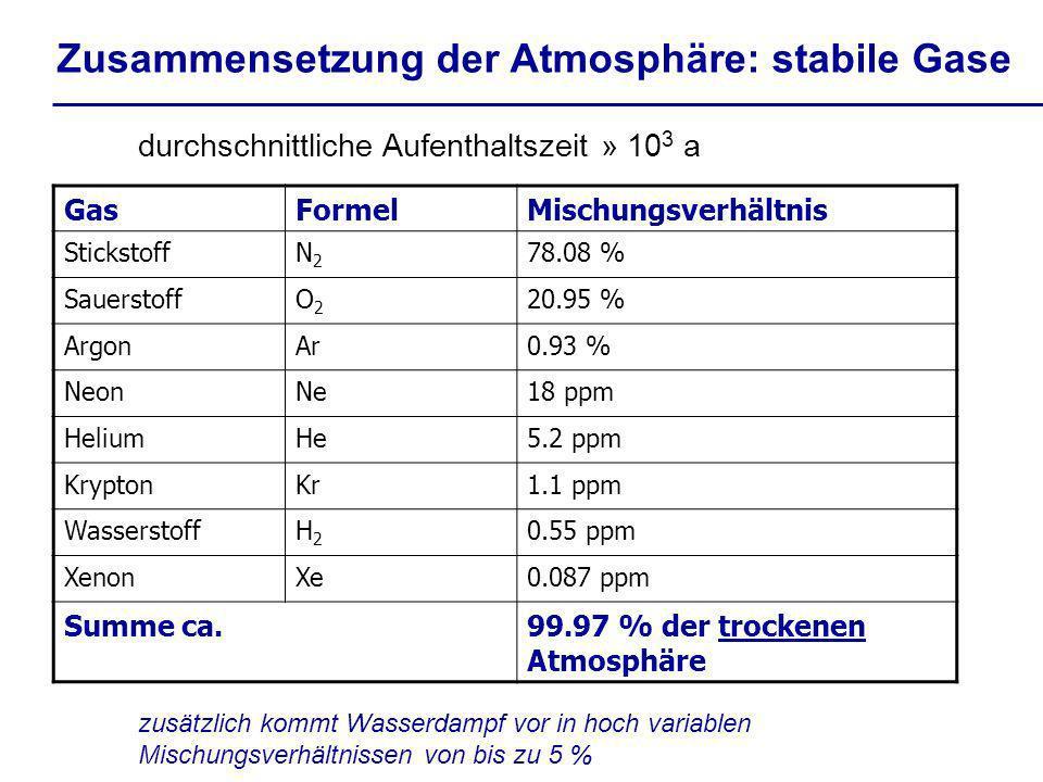 Zusammensetzung der Atmosphäre: stabile Gase durchschnittliche Aufenthaltszeit » 10 3 a zusätzlich kommt Wasserdampf vor in hoch variablen Mischungsve