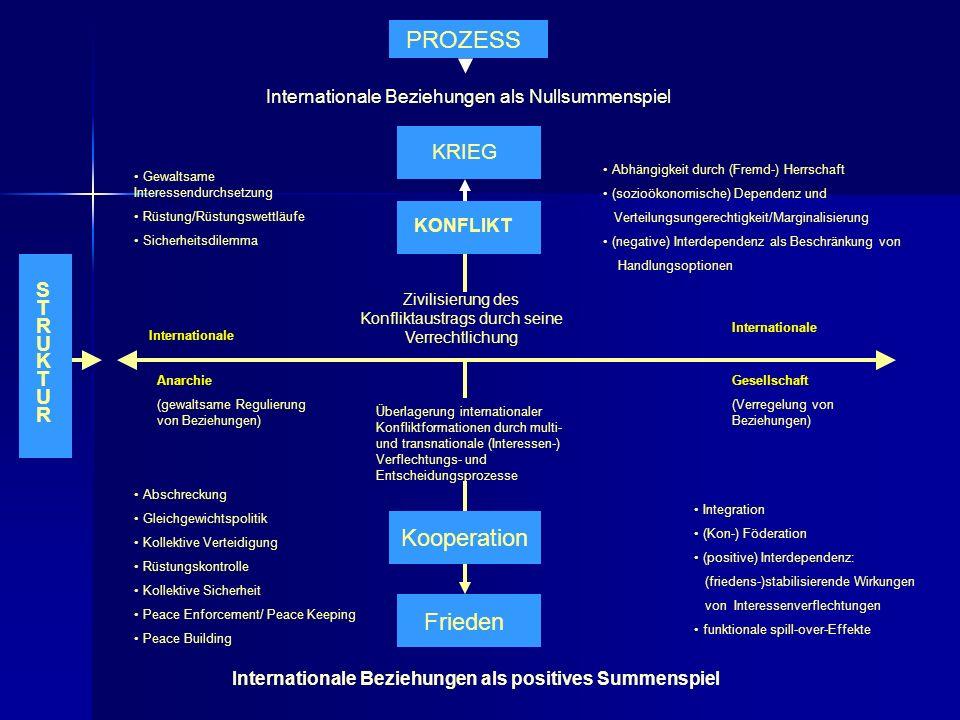 STRUKTURSTRUKTUR PROZESS Internationale Beziehungen als Nullsummenspiel KRIEG KONFLIKT Zivilisierung des Konfliktaustrags durch seine Verrechtlichung