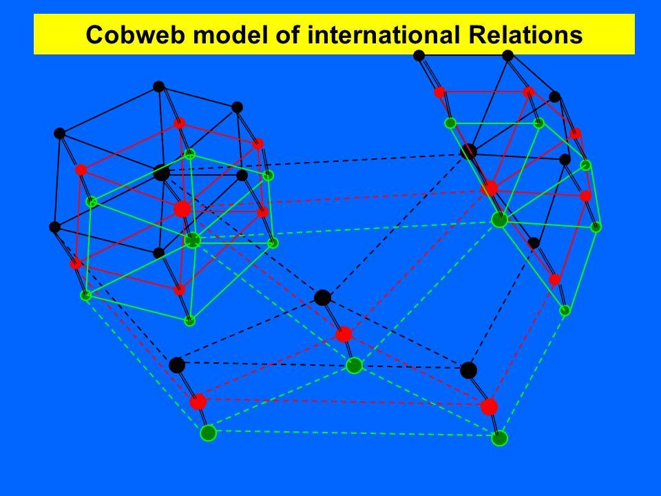 Das methodologisch-ontologische Bezugsfeld REALISMUS NEOREALISMUS TRADITIONALISMUS qualitativ, historisch- hermeneutisch SZIENTISMUS quantitativ, empirisch- nomologisch IDEALISMUS Spinnweb-Modell internationaler Politik GLOBALISMUS, REGIME-ANSÄTZE Billard-Ball-Modell internationaler Politik