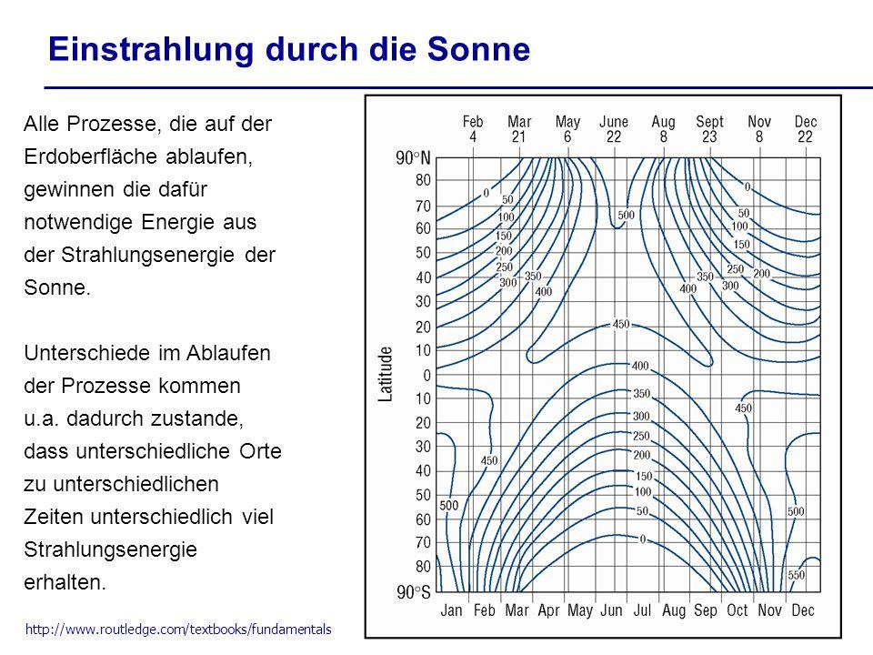 Einstrahlung durch die Sonne Alle Prozesse, die auf der Erdoberfläche ablaufen, gewinnen die dafür notwendige Energie aus der Strahlungsenergie der So