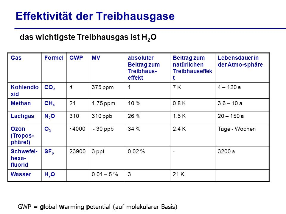 Effektivität der Treibhausgase das wichtigste Treibhausgas ist H 2 O GasFormelGWPMVabsoluter Beitrag zum Treibhaus- effekt Beitrag zum natürlichen Tre