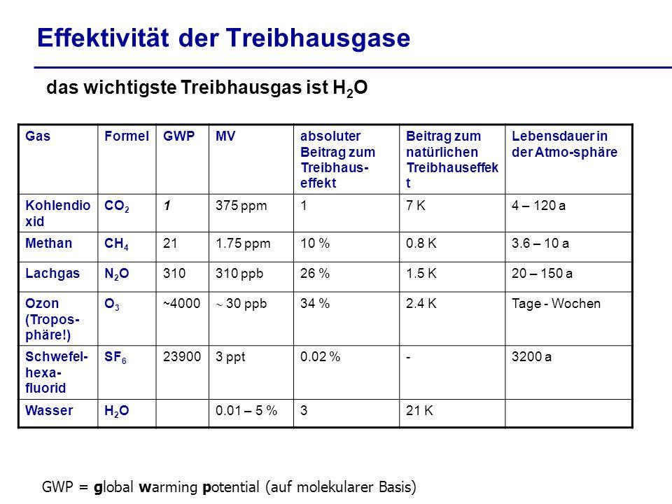 Effektivität der Treibhausgase das wichtigste Treibhausgas ist H 2 O GasFormelGWPMVabsoluter Beitrag zum Treibhaus- effekt Beitrag zum natürlichen Treibhauseffek t Lebensdauer in der Atmo-sphäre Kohlendio xid CO 2 1375 ppm17 K4 – 120 a MethanCH 4 211.75 ppm10 %0.8 K3.6 – 10 a LachgasN2ON2O310310 ppb26 %1.5 K20 – 150 a Ozon (Tropos- phäre!) O3O3 4000 30 ppb 34 %2.4 KTage - Wochen Schwefel- hexa- fluorid SF 6 239003 ppt0.02 %-3200 a WasserH2OH2O0.01 – 5 %321 K GWP = global warming potential (auf molekularer Basis)