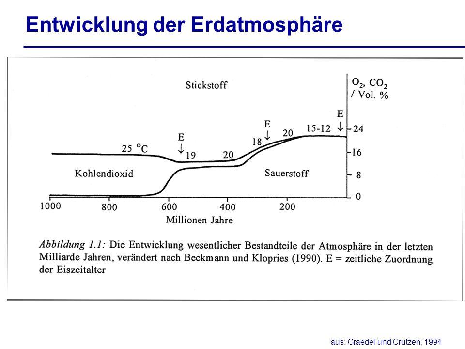 Entwicklung der Erdatmosphäre aus: Graedel und Crutzen, 1994