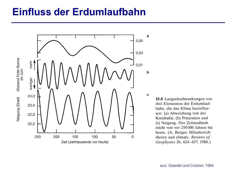 Einfluss der Erdumlaufbahn aus: Graedel und Crutzen, 1994