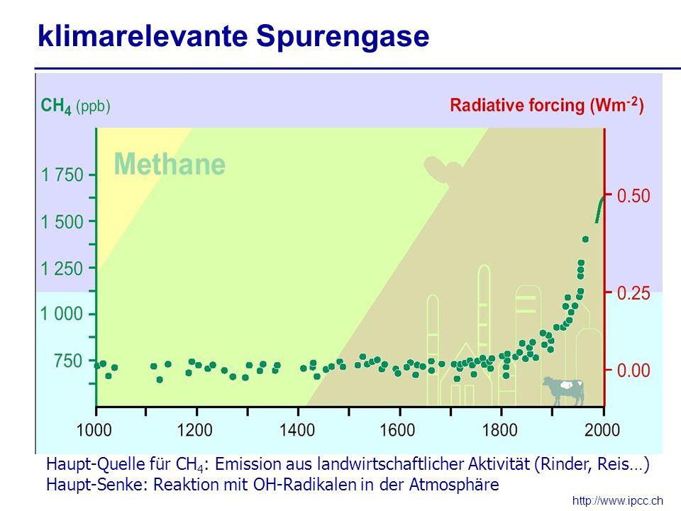 http://www.ipcc.ch klimarelevante Spurengase Haupt-Quelle für CH 4 : Emission aus landwirtschaftlicher Aktivität (Rinder, Reis…) Haupt-Senke: Reaktion