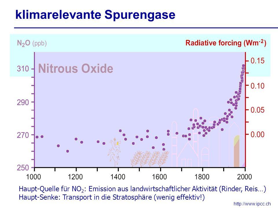 http://www.ipcc.ch klimarelevante Spurengase Haupt-Quelle für NO 2 : Emission aus landwirtschaftlicher Aktivität (Rinder, Reis…) Haupt-Senke: Transpor