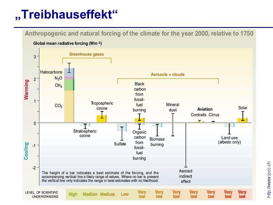 Treibhauseffekt http://www.ipcc.ch