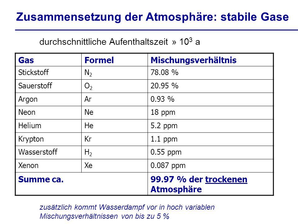 Zusammensetzung der Atmosphäre: stabile Gase durchschnittliche Aufenthaltszeit » 10 3 a GasFormelMischungsverhältnis StickstoffN2N2 78.08 % Sauerstoff
