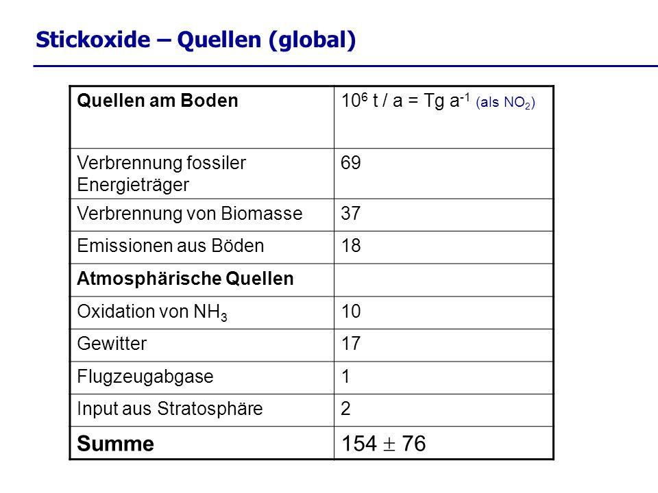 Stickoxide – Quellen (global) Quellen am Boden10 6 t / a = Tg a -1 (als NO 2 ) Verbrennung fossiler Energieträger 69 Verbrennung von Biomasse37 Emissionen aus Böden18 Atmosphärische Quellen Oxidation von NH 3 10 Gewitter17 Flugzeugabgase1 Input aus Stratosphäre2 Summe 154 76