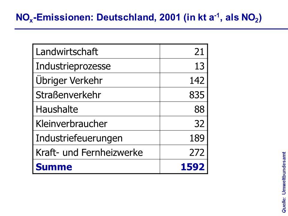 Quelle:Umweltbundesamt Landwirtschaft21 Industrieprozesse13 Übriger Verkehr142 Straßenverkehr835 Haushalte88 Kleinverbraucher32 Industriefeuerungen189 Kraft- und Fernheizwerke272 Summe1592 NO x -Emissionen: Deutschland, 2001 (in kt a -1, als NO 2 )