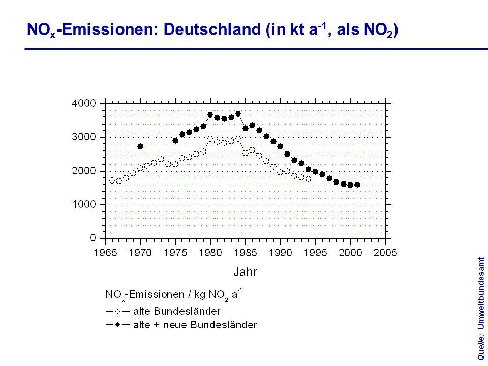 NO x -Emissionen: Deutschland (in kt a -1, als NO 2 ) Quelle:Umweltbundesamt