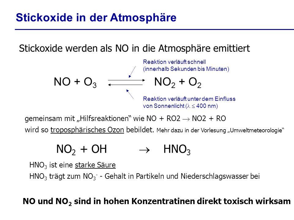 NO + O 3 NO 2 + O 2 Stickoxide in der Atmosphäre Stickoxide werden als NO in die Atmosphäre emittiert Reaktion verläuft schnell (innerhalb Sekunden bis Minuten) Reaktion verläuft unter dem Einfluss von Sonnenlicht ( 400 nm) gemeinsam mit Hilfsreaktionen wie NO + RO2 NO2 + RO wird so troposphärisches Ozon bebildet.