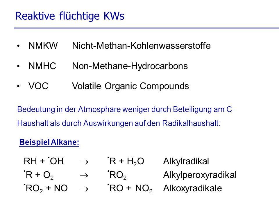 Reaktive flüchtige KWs Bedeutung in der Atmosphäre weniger durch Beteiligung am C- Haushalt als durch Auswirkungen auf den Radikalhaushalt: NMKWNicht-Methan-Kohlenwasserstoffe NMHCNon-Methane-Hydrocarbons VOCVolatile Organic Compounds RH + OH R + H 2 OAlkylradikal R + O 2 RO 2 Alkylperoxyradikal RO 2 + NO RO +NO 2 Alkoxyradikale Beispiel Alkane: