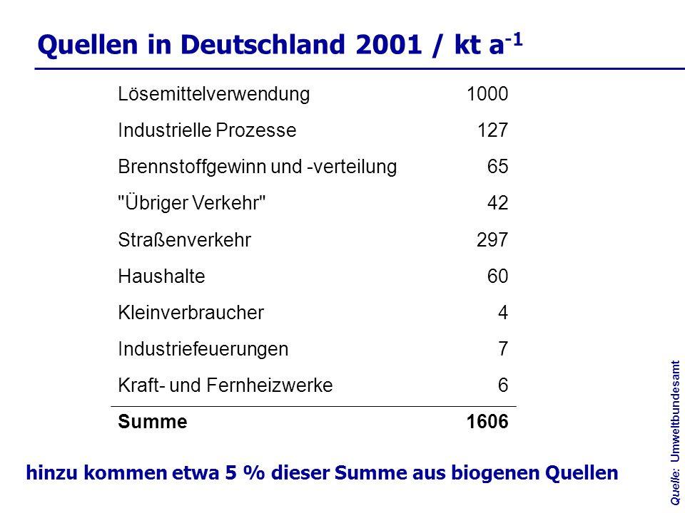 Quellen in Deutschland 2001 / kt a -1 297Straßenverkehr 6Kraft- und Fernheizwerke 1606Summe 7Industriefeuerungen 4Kleinverbraucher 60Haushalte 42 Übriger Verkehr 65Brennstoffgewinn und -verteilung 127Industrielle Prozesse 1000Lösemittelverwendung Quelle:Umweltbundesamt hinzu kommen etwa 5 % dieser Summe aus biogenen Quellen