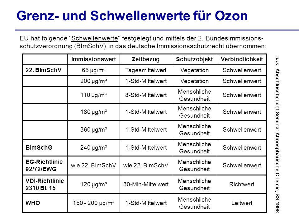 Grenz- und Schwellenwerte für Ozon EU hat folgende Schwellenwerte festgelegt und mittels der 2.