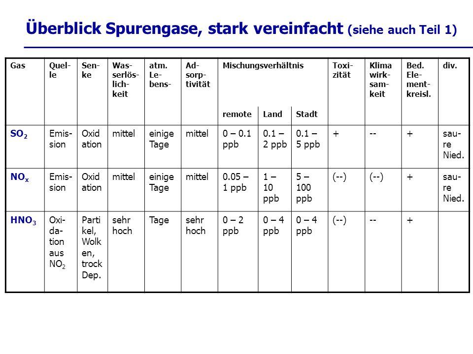 Überblick Spurengase, stark vereinfacht (siehe auch Teil 1) GasQuel- le Sen- ke Was- serlös- lich- keit atm. Le- bens- Ad- sorp- tivität Mischungsverh