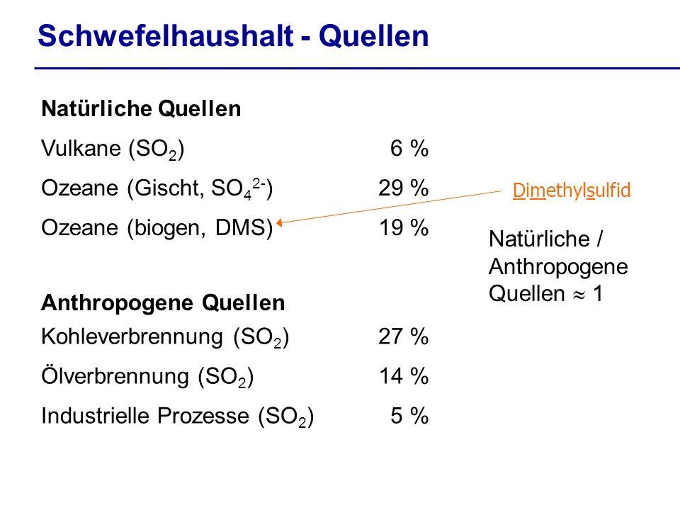 Schwefelhaushalt - Quellen Anthropogene Quellen 5 %Industrielle Prozesse (SO 2 ) 14 %Ölverbrennung (SO 2 ) 27 %Kohleverbrennung (SO 2 ) 19 %Ozeane (biogen, DMS) 29 %Ozeane (Gischt, SO 4 2- ) 6 %Vulkane (SO 2 ) Natürliche Quellen Natürliche / Anthropogene Quellen 1 Dimethylsulfid