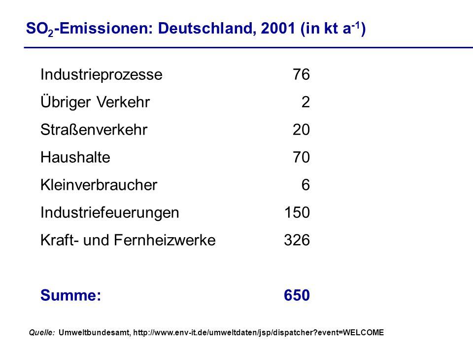 SO 2 -Emissionen: Deutschland, 2001 (in kt a -1 ) 650Summe: 6Kleinverbraucher 326Kraft- und Fernheizwerke 150Industriefeuerungen 70Haushalte 20Straßenverkehr 2Übriger Verkehr 76Industrieprozesse Quelle:Umweltbundesamt, http://www.env-it.de/umweltdaten/jsp/dispatcher?event=WELCOME