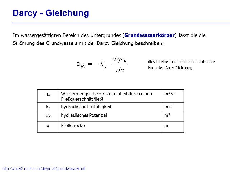 Darcy - Gleichung Im wassergesättigten Bereich des Untergrundes (Grundwasserkörper) lässt die die Strömung des Grundwassers mit der Darcy-Gleichung be