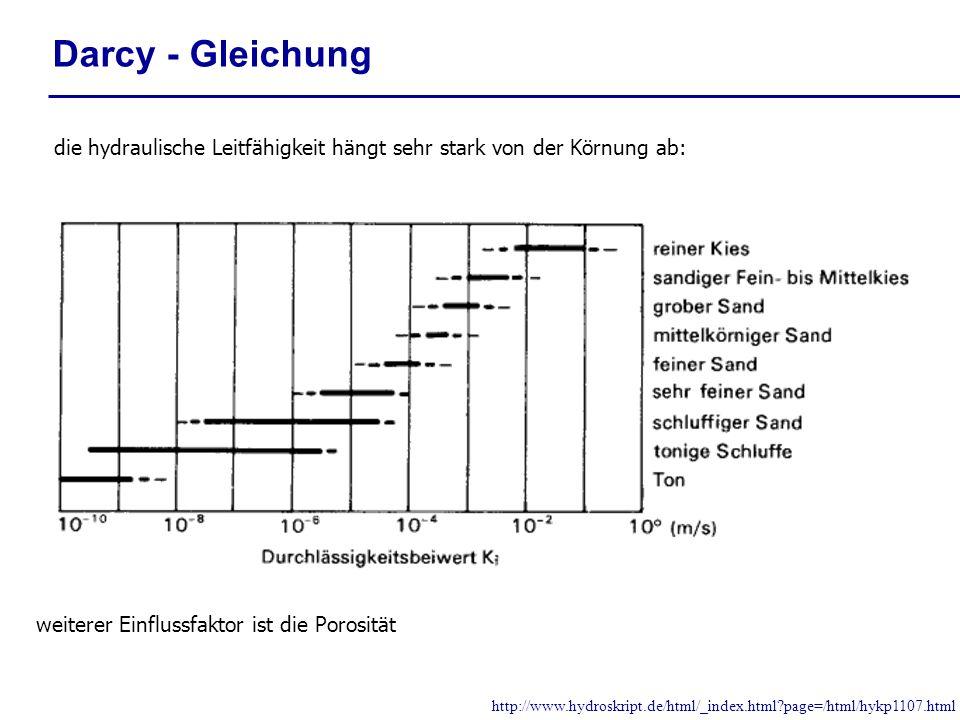 Darcy - Gleichung die hydraulische Leitfähigkeit hängt sehr stark von der Körnung ab: http://www.hydroskript.de/html/_index.html?page=/html/hykp1107.h