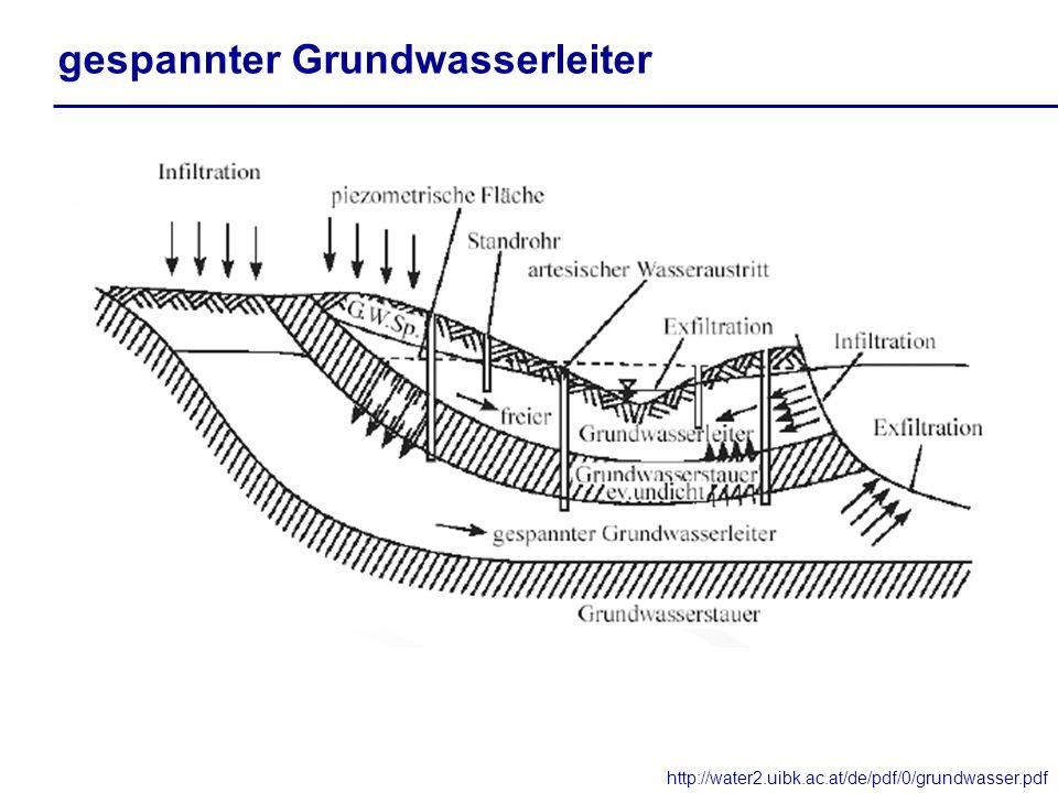 gespannter Grundwasserleiter http://water2.uibk.ac.at/de/pdf/0/grundwasser.pdf