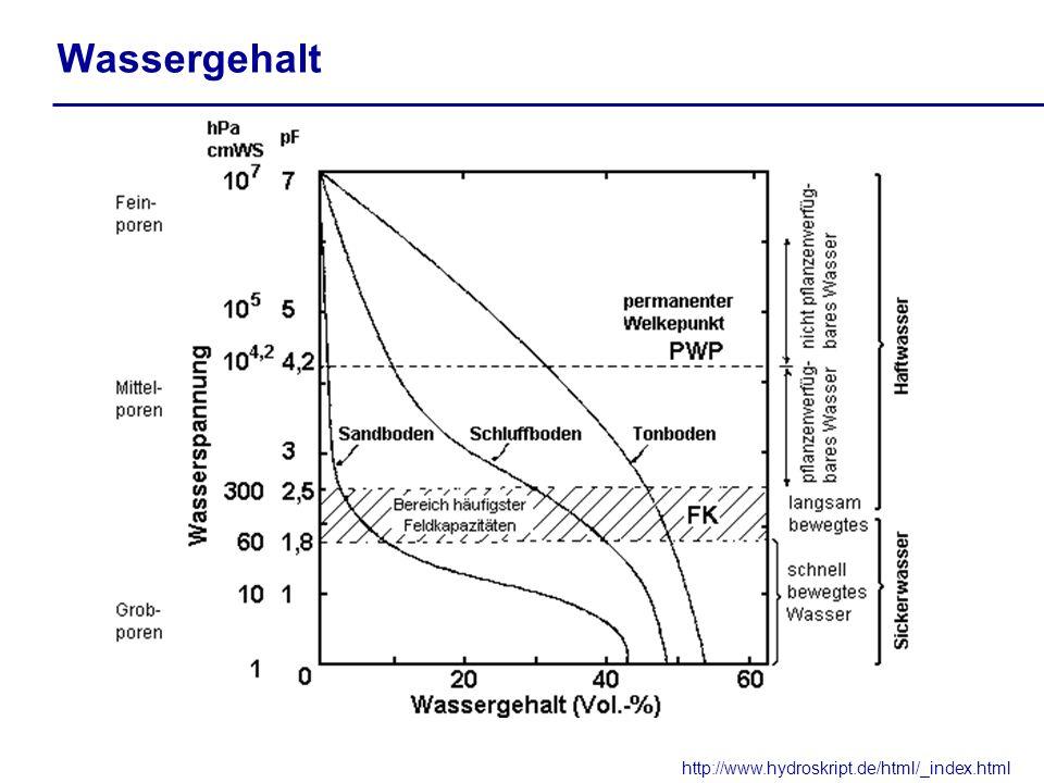 Wassergehalt http://www.hydroskript.de/html/_index.html