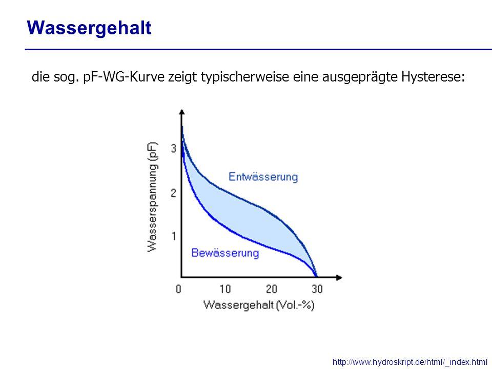 Wassergehalt die sog. pF-WG-Kurve zeigt typischerweise eine ausgeprägte Hysterese: http://www.hydroskript.de/html/_index.html