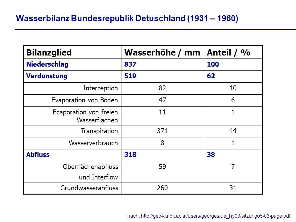Wasserbilanz Bundesrepublik Detuschland (1931 – 1960) nach: http://geo4.uibk.ac.at/users/georges/ue_hy03/sitzung05-03-page.pdf BilanzgliedWasserhöhe /