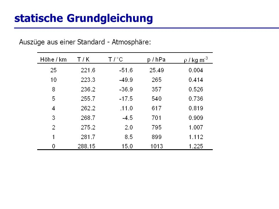 statische Grundgleichung Auszüge aus einer Standard - Atmosphäre: