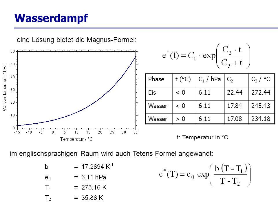 Wasserdampf eine Lösung bietet die Magnus-Formel: im englischsprachigen Raum wird auch Tetens Formel angewandt: t: Temperatur in °C Phaset (°C)C 1 / h