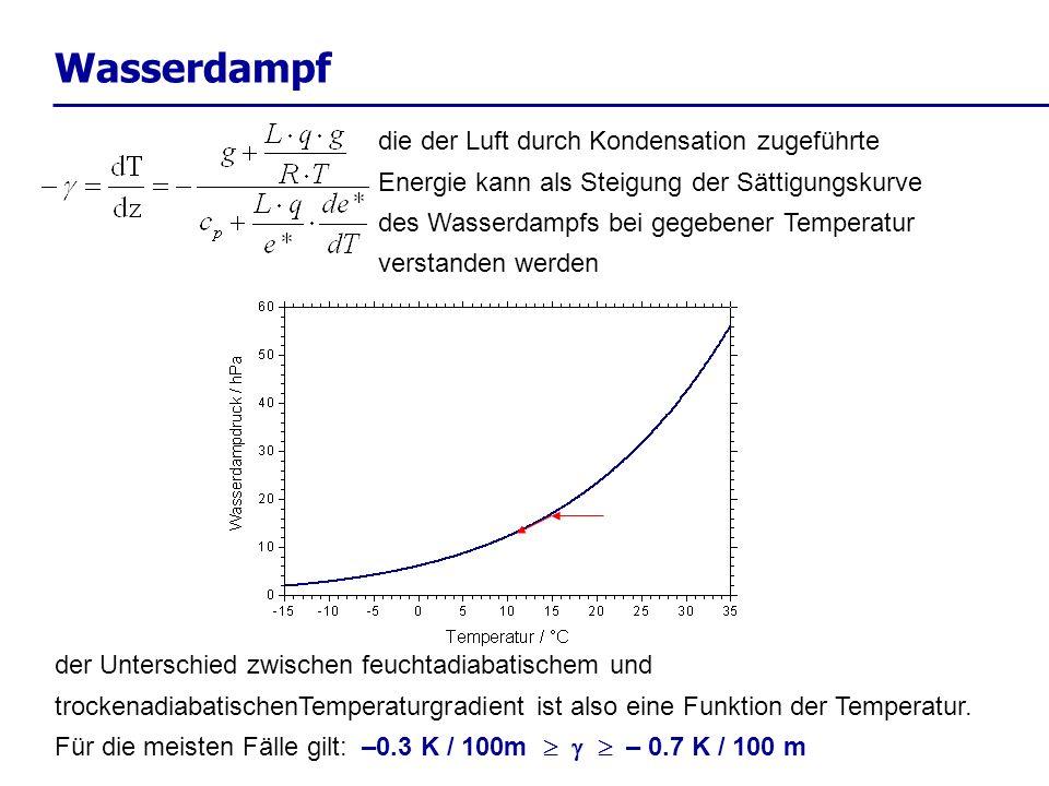 Wasserdampf die der Luft durch Kondensation zugeführte Energie kann als Steigung der Sättigungskurve des Wasserdampfs bei gegebener Temperatur verstan