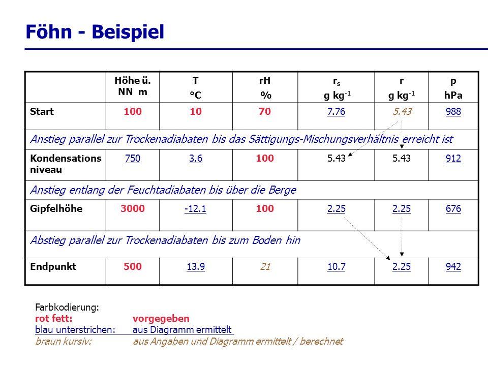 Föhn - Beispiel Höhe ü. NN m T °C rH % r s g kg -1 r g kg -1 p hPa Start10010707.765.43988 Anstieg parallel zur Trockenadiabaten bis das Sättigungs-Mi