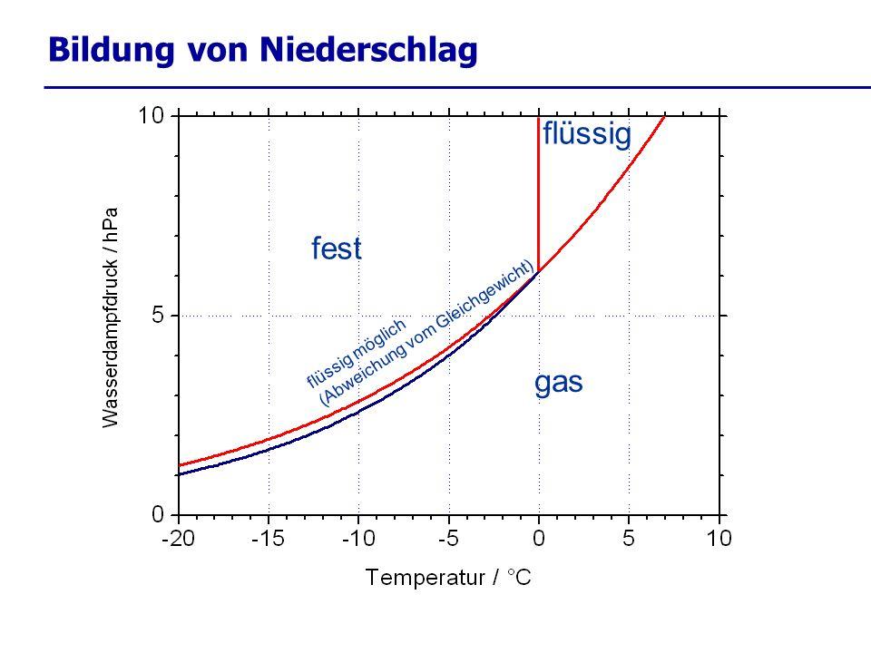 Bildung von Niederschlag gas flüssig fest flüssig möglich (Abweichung vom Gleichgewicht)