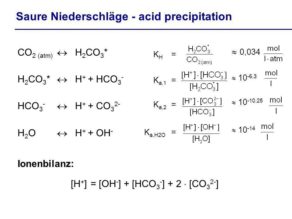 Saure Niederschläge - acid precipitation CO 2 (atm) H 2 CO 3 * H 2 CO 3 * H + + HCO 3 - HCO 3 - H + + CO 3 2- H 2 O H + + OH - K H = K a,1 = K a,2 = K