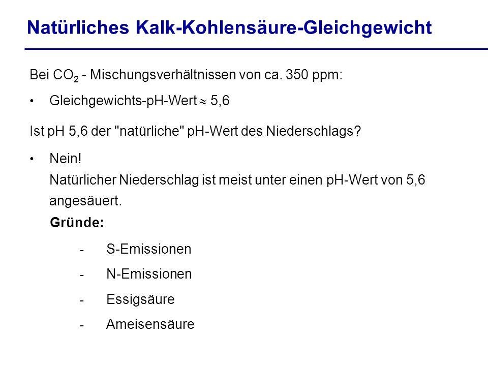 Natürliches Kalk-Kohlensäure-Gleichgewicht Bei CO 2 - Mischungsverhältnissen von ca. 350 ppm: Gleichgewichts-pH-Wert 5,6 Ist pH 5,6 der