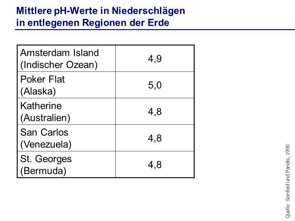 Mittlere pH-Werte in Niederschlägen in entlegenen Regionen der Erde Quelle: Seinfeld und Pandis, 1998 Amsterdam Island (Indischer Ozean) 4,9 Poker Fla