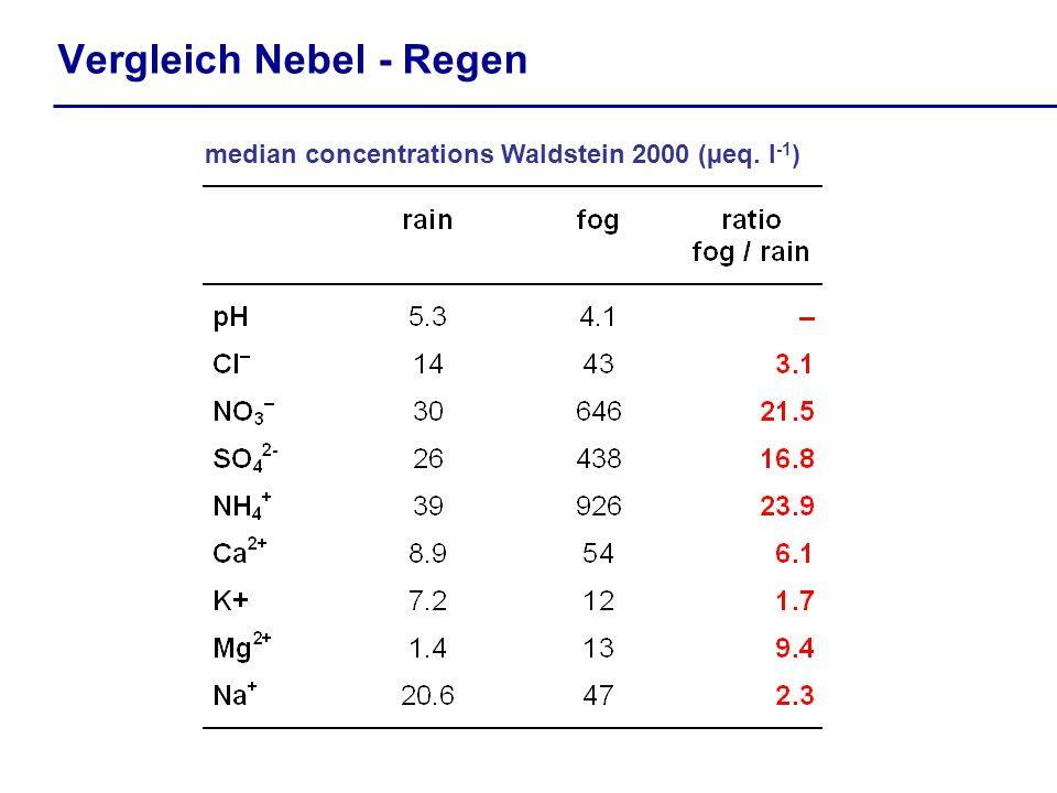 Vergleich Nebel - Regen median concentrations Waldstein 2000 (µeq. l -1 )