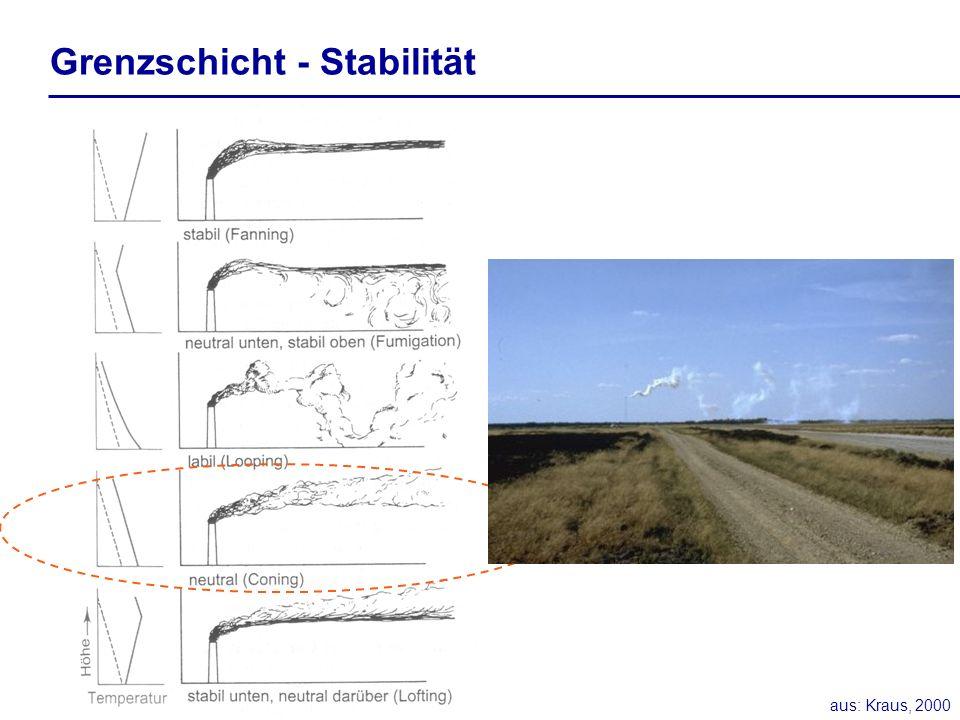 Grenzschicht - Stabilität aus: Kraus, 2000