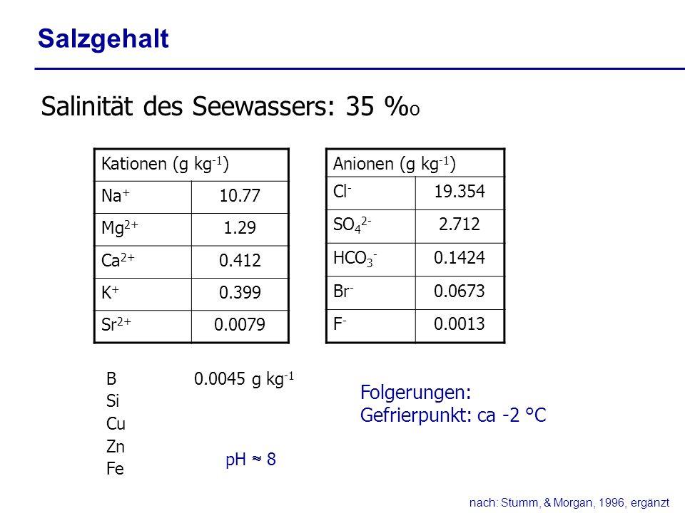 Salzgehalt Salinität des Seewassers: 35 % o Kationen (g kg -1 ) Na + 10.77 Mg 2+ 1.29 Ca 2+ 0.412 K+K+ 0.399 Sr 2+ 0.0079 Anionen (g kg -1 ) Cl - 19.3