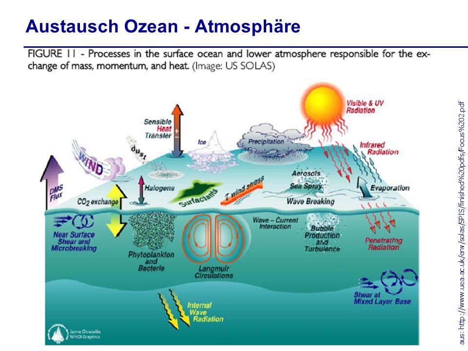 aus: http://www.uea.ac.uk/env/solas/SPIS/finished%20pdfs/Focus%202.pdf Austausch Ozean - Atmosphäre