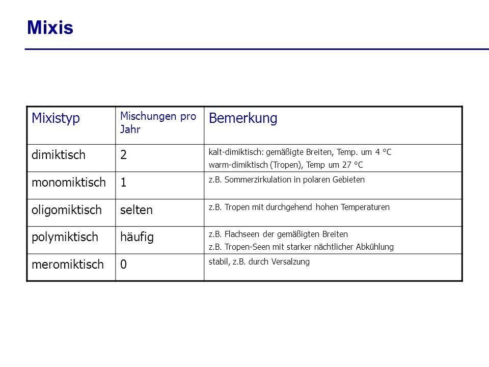 Mixis Mixistyp Mischungen pro Jahr Bemerkung dimiktisch2 kalt-dimiktisch: gemäßigte Breiten, Temp. um 4 °C warm-dimiktisch (Tropen), Temp um 27 °C mon
