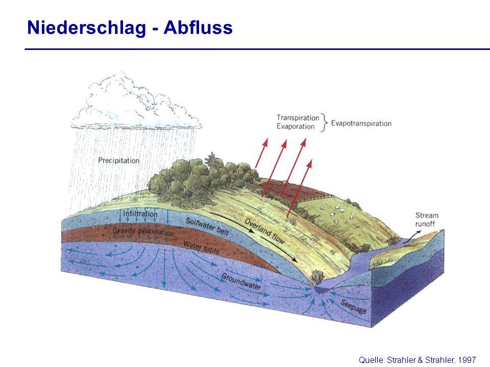 Niederschlag - Abfluss Quelle: Strahler & Strahler, 1997