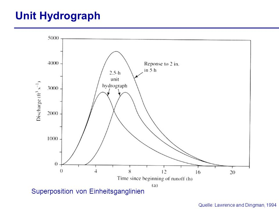 Quelle: Lawrence and Dingman, 1994 Unit Hydrograph Superposition von Einheitsganglinien