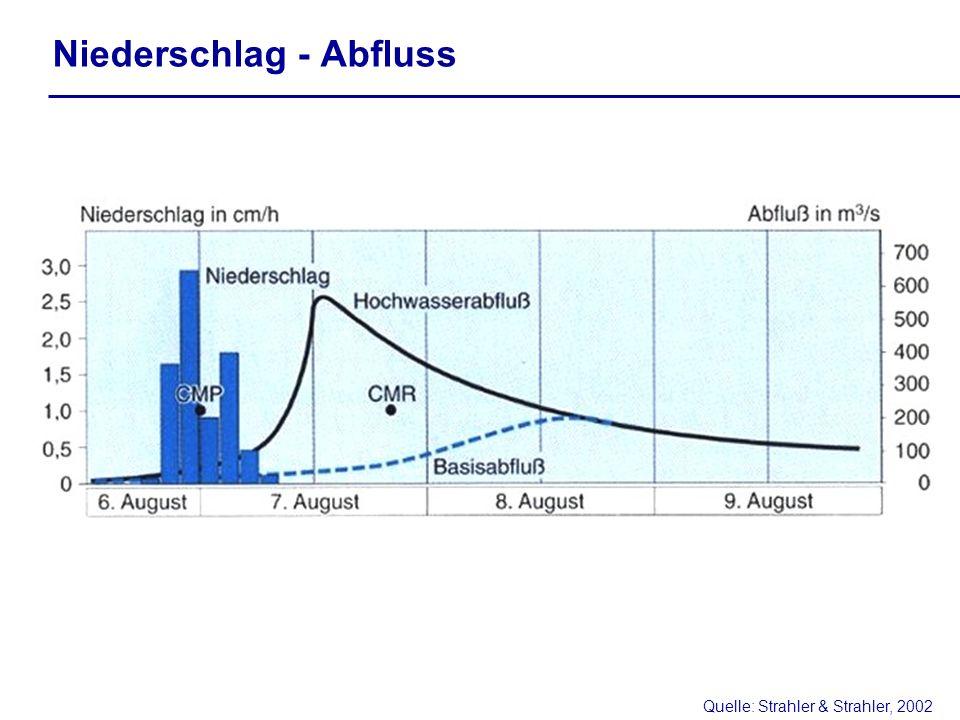 Quelle: Strahler & Strahler, 2002 Niederschlag - Abfluss
