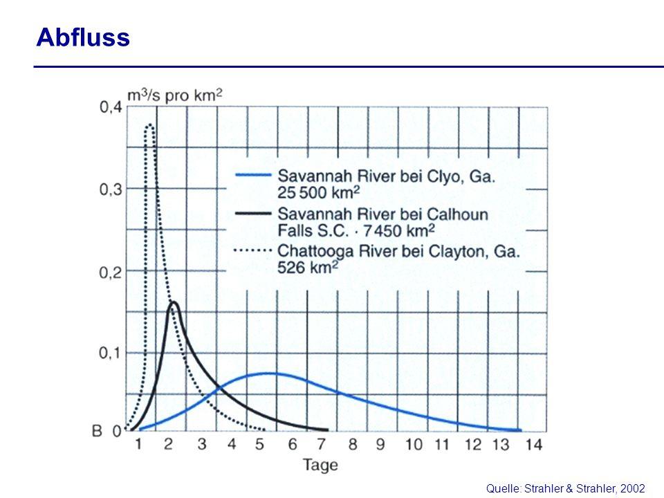 Abfluss Quelle: Strahler & Strahler, 2002